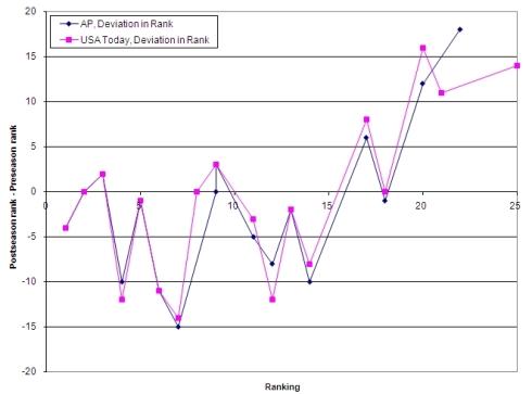 How good are the preseason NCAA football rankings?