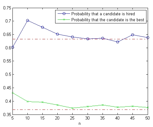 The probability of hiring a secretary/finding a spouse as a function of the number of candidates (n) simulated over 10,000 replications