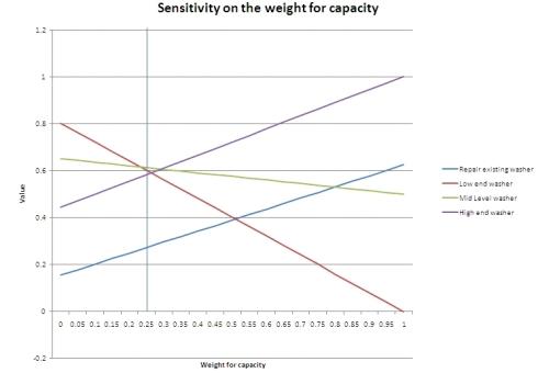 MODA analysis of washing machine purchase