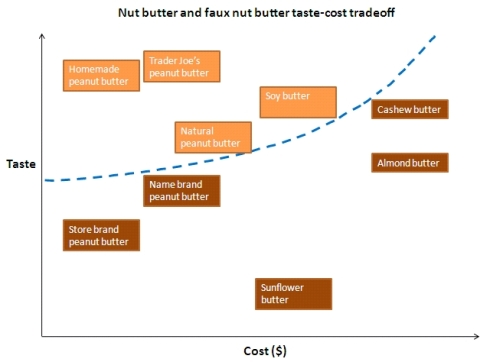 The nut butter taste-cost tradeoff.