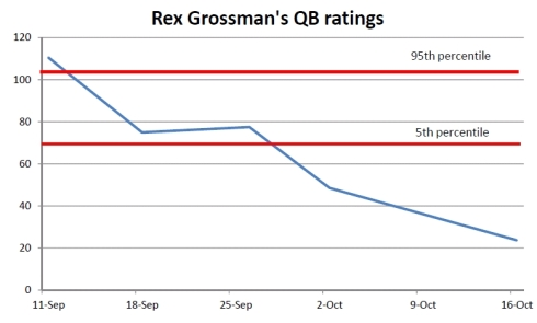 QB ratings
