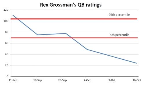 QB ratings