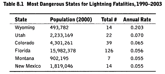 what is the conditional probability of being struck by lightning? (2/4)
