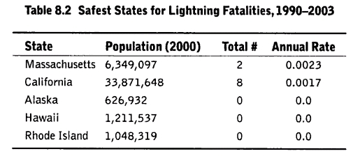 what is the conditional probability of being struck by lightning? (3/4)