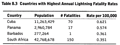 what is the conditional probability of being struck by lightning? (4/4)