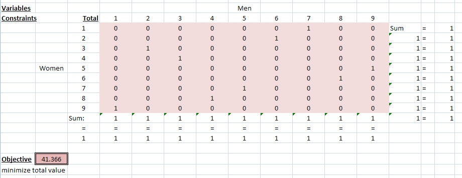 finding optimal marriage pairings using the assignment problem (3/3)