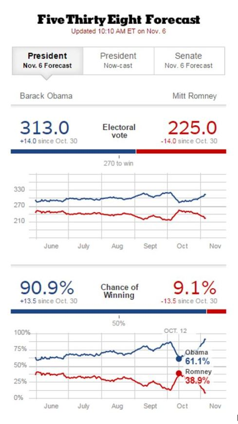 FiveThirtyEight's 2012 Presidential Election Forecast