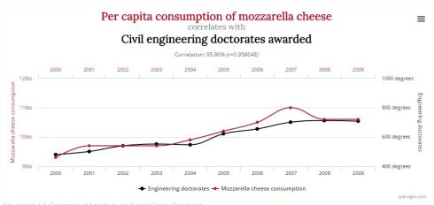 Cheese and civil engineering